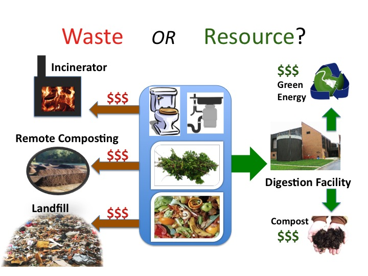 Waste or Resource