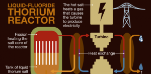 thorium-graph